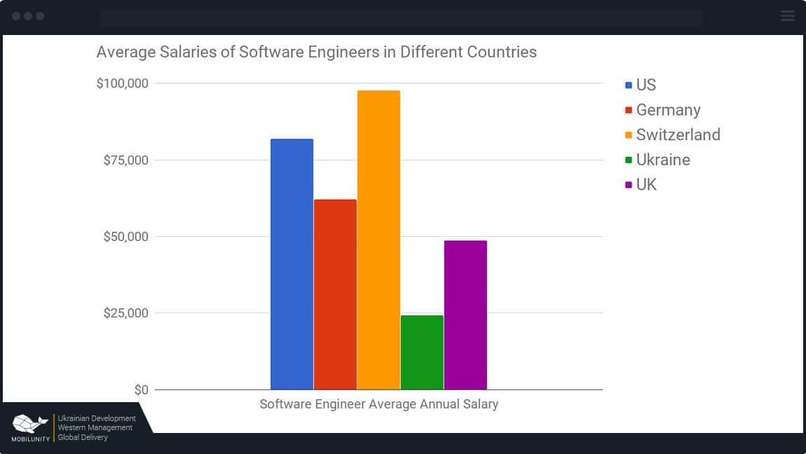 go programmer salaries around the world