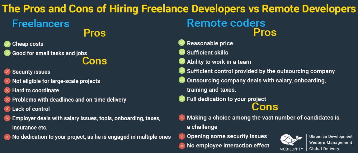 hire remote workers vs freelancers