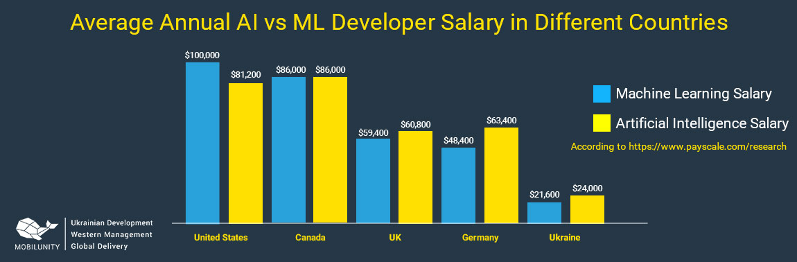 machine learning salary vs ai developer salary