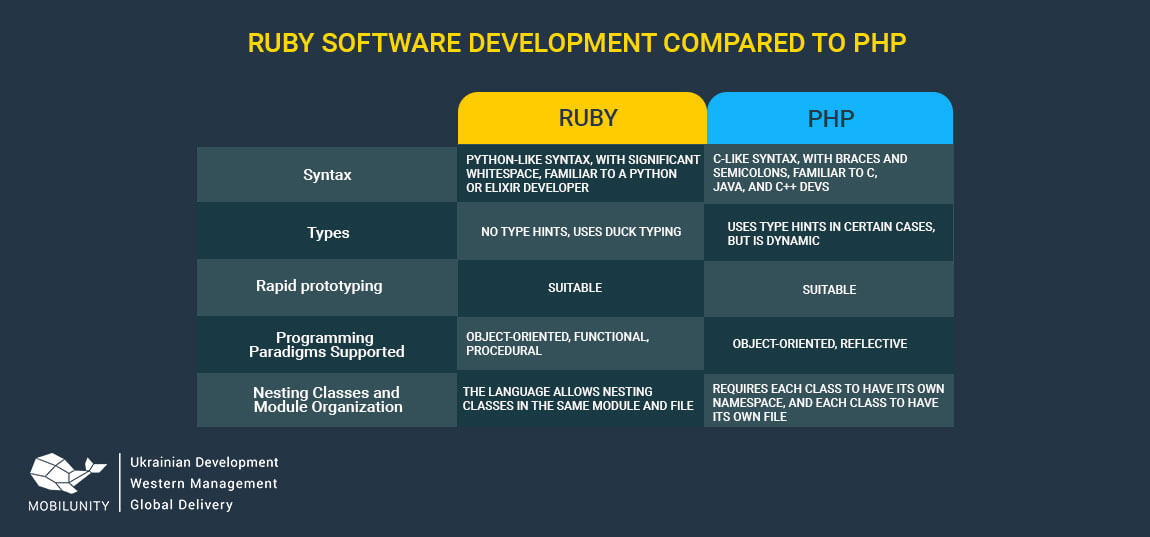 ruby programming vs php programming