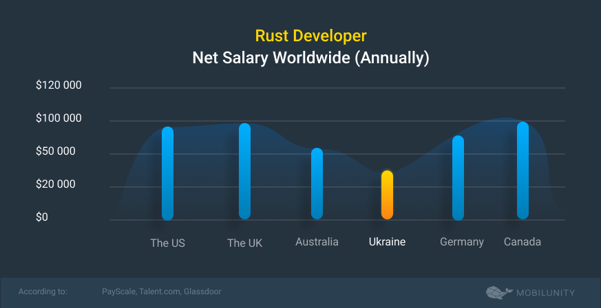 rust developer salary