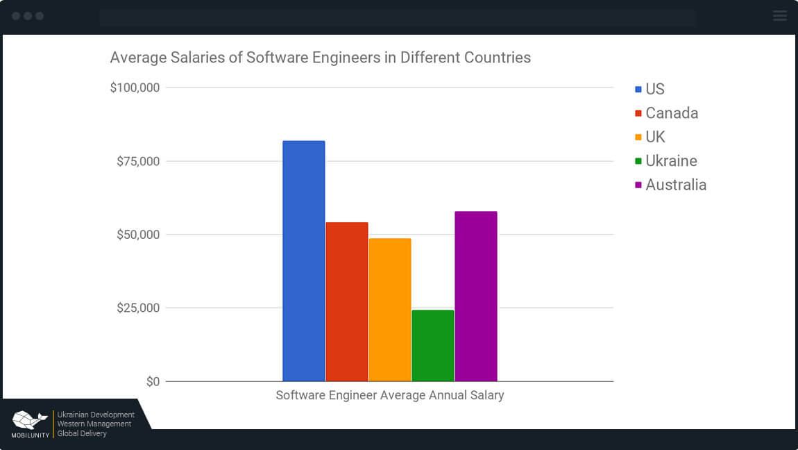 rust developer salary in different countries