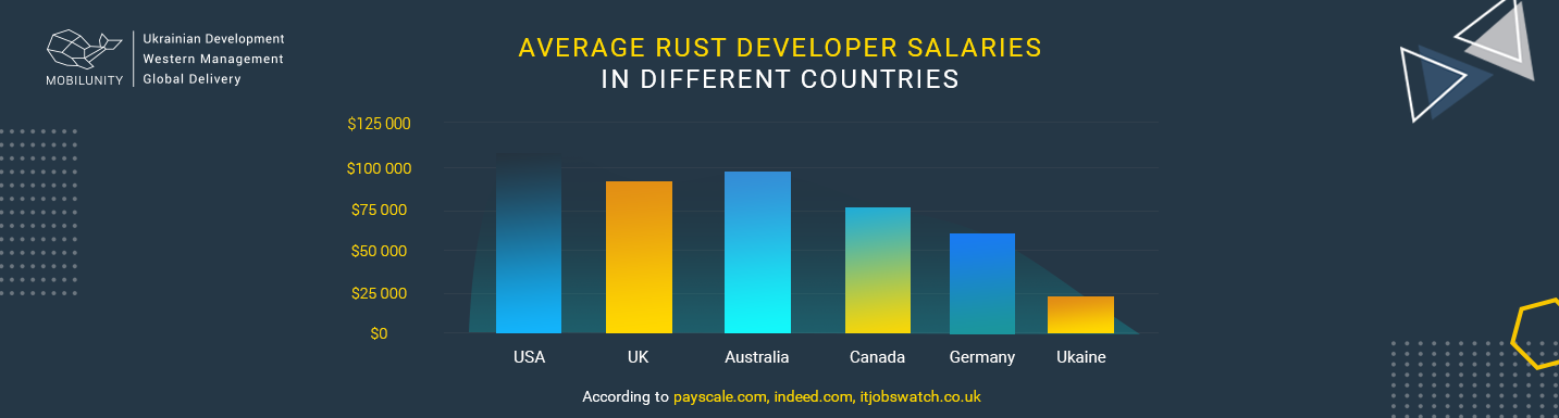 How Can You Benefit from Rust Developer in Various Spheres | Mobilunity