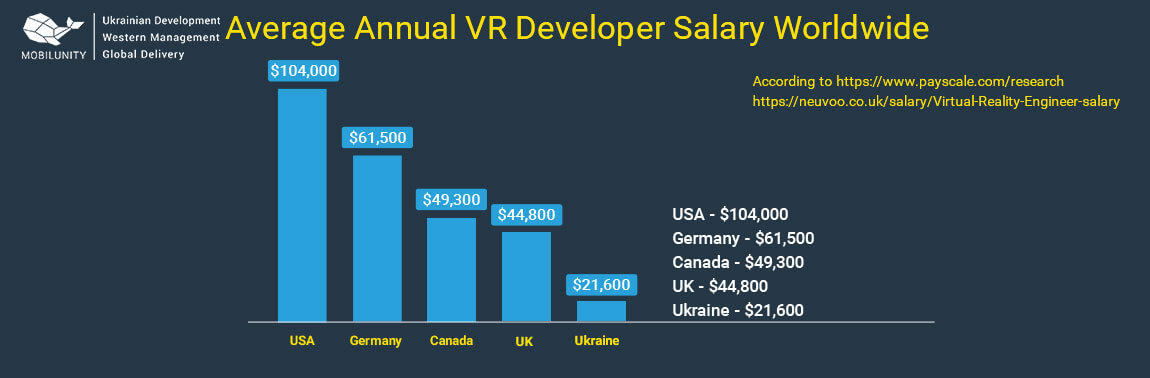 vr developer salary