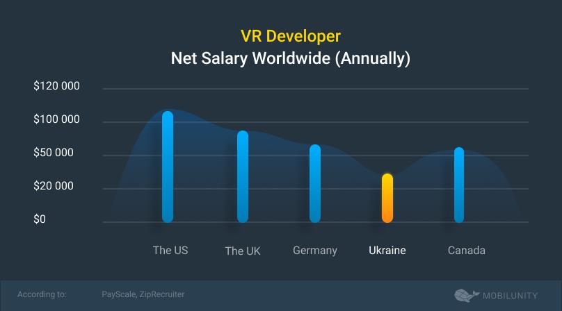 vr developer salary