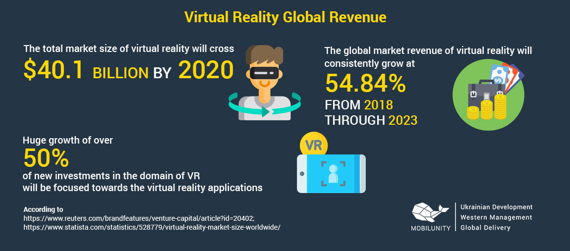 vr development infographics
