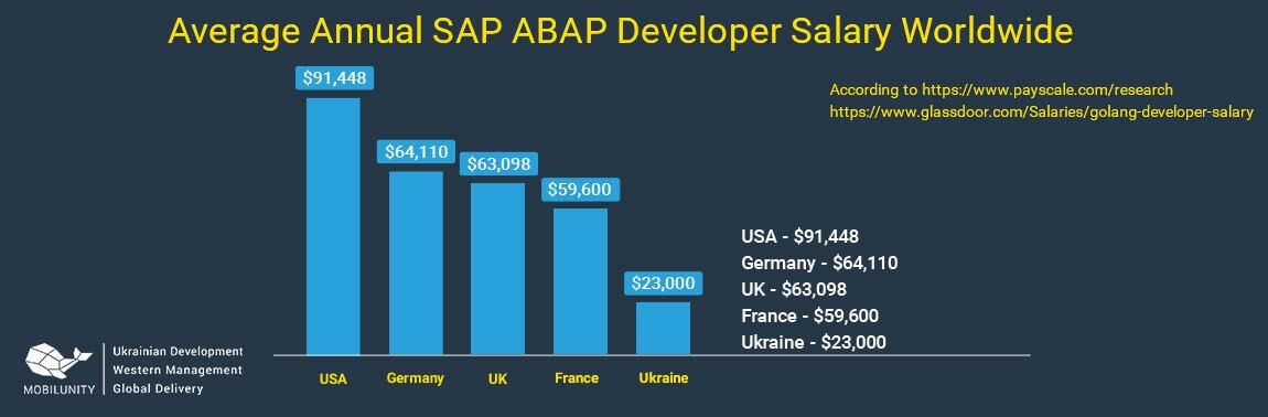 abap developer salary