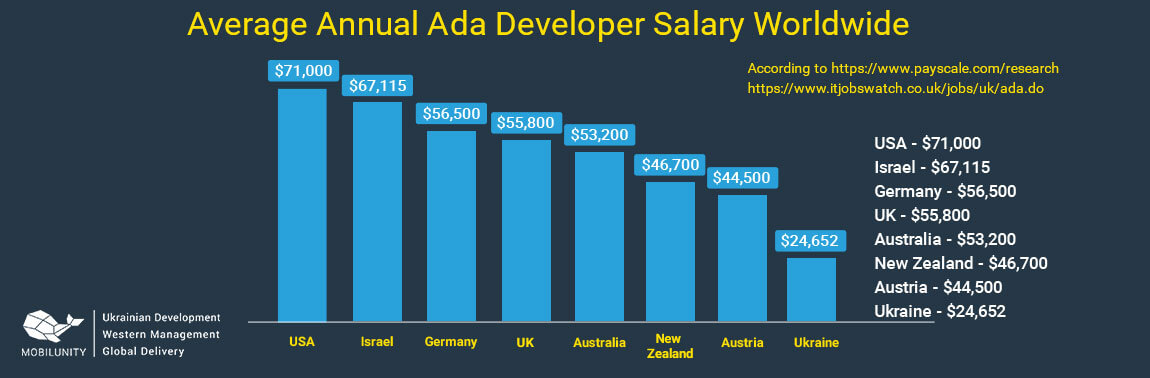 ada programmer salary around the world