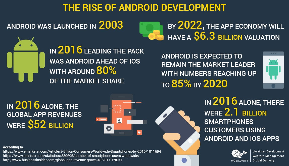 android operating system future