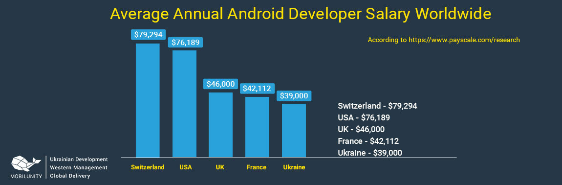 android programmer salary comparison