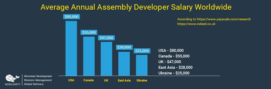 assembly programmer salary