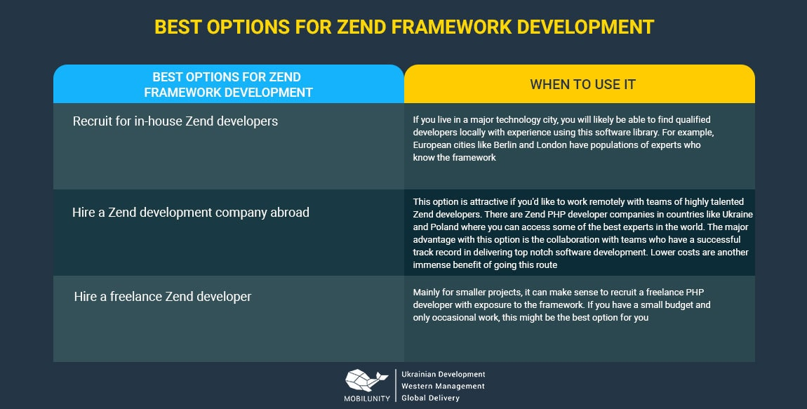 best options for zend framework development