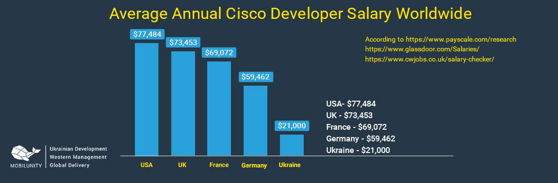 cisco network engineer salary