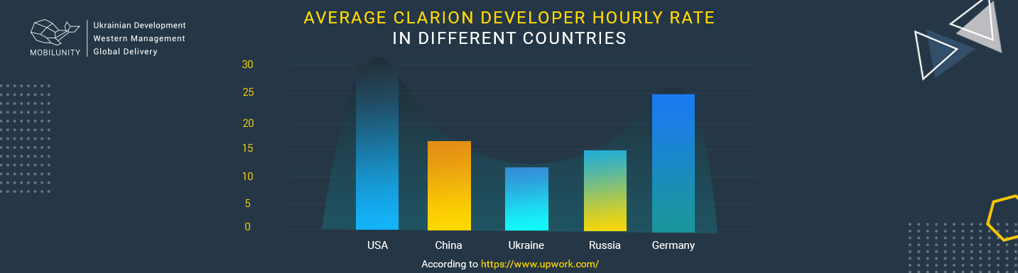 clarion developer rate
