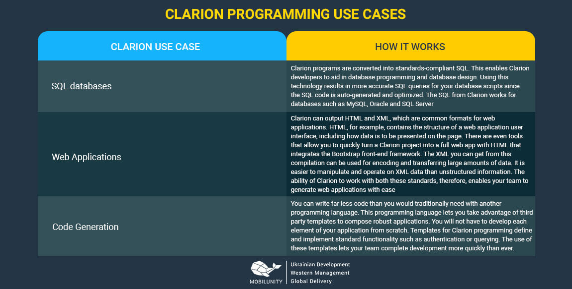clarion programming use cases