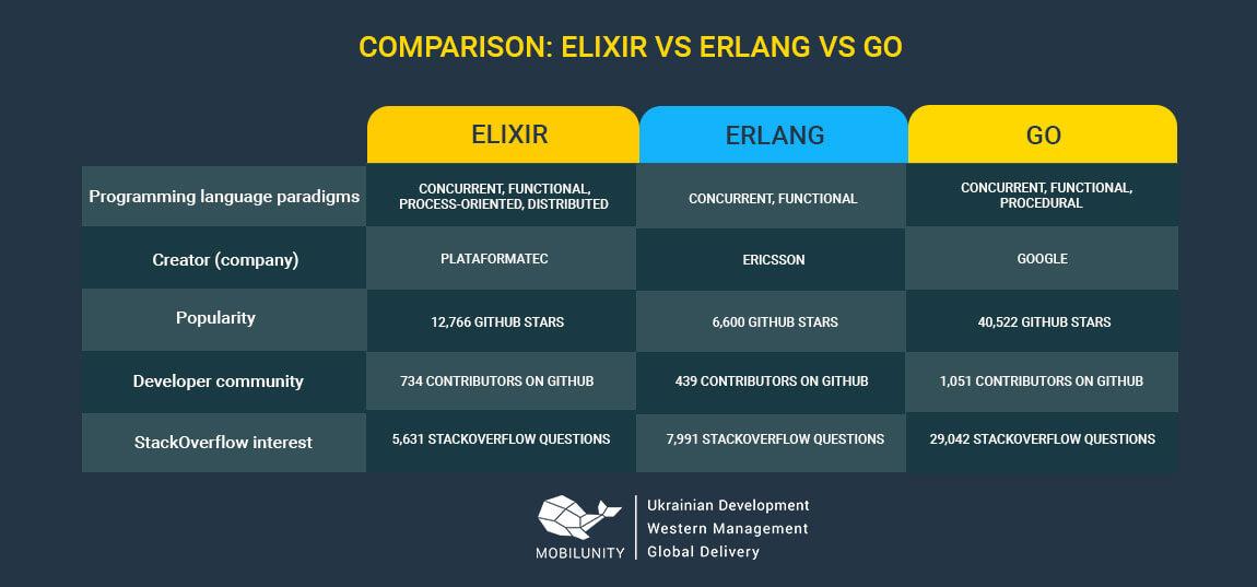 elixir vs erlang vs go