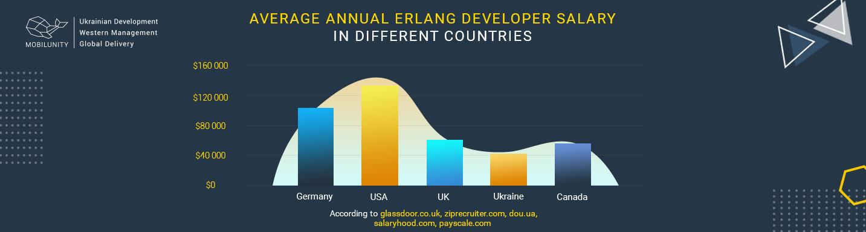 erlang developer salary worldwide