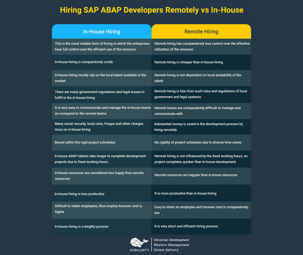 Employ Skilled and Experienced SAP ABAP Developers! | Mobilunity