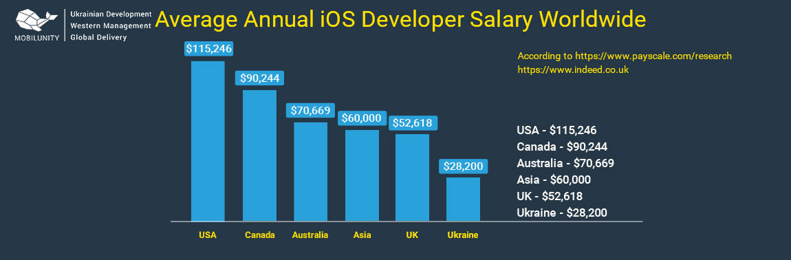 ios developer salary around the world