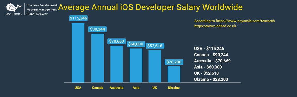 ios developer salary around the world