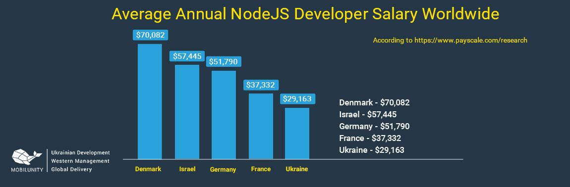 node js developers rates