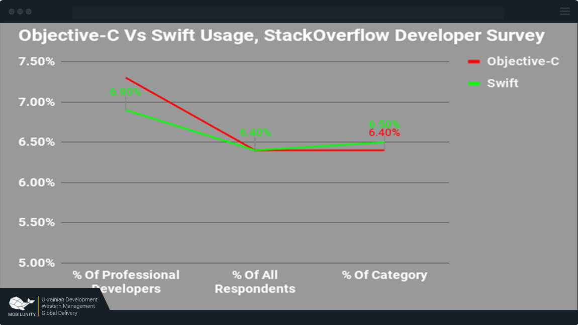 objective c programming vs swift
