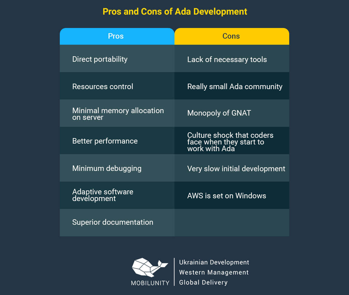 pros and cons of ada development