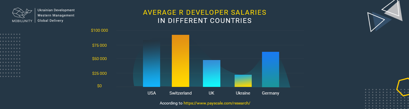 r developer salary in different countries