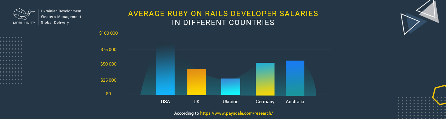 ruby on rails salary overview worldwide