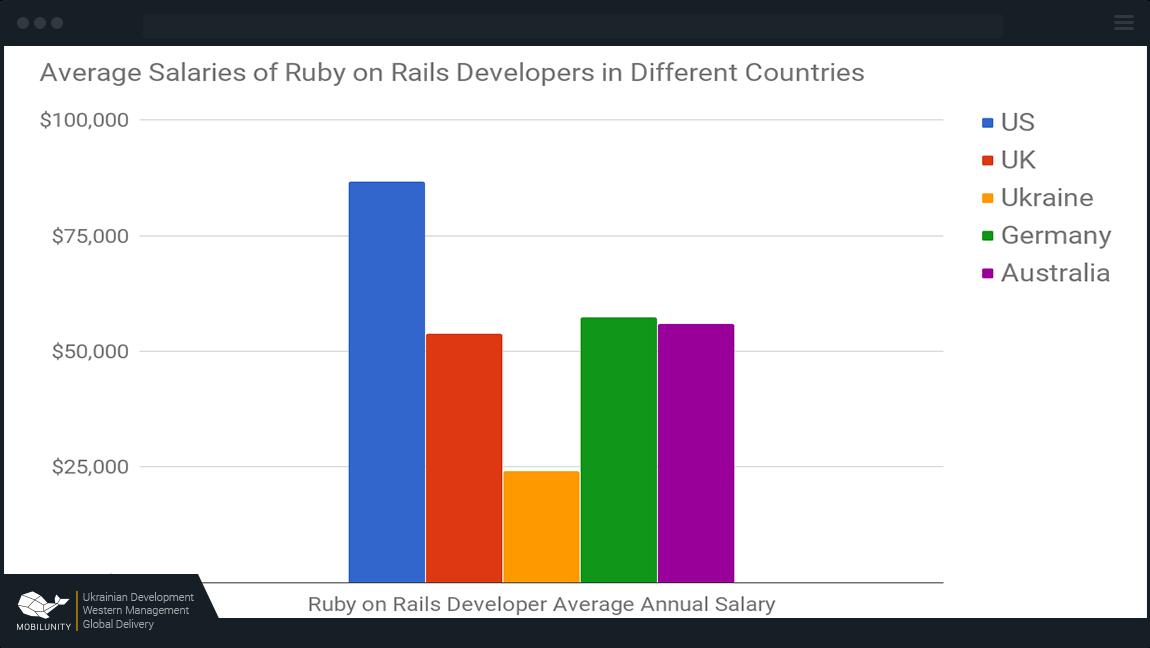 ruby on rails salary