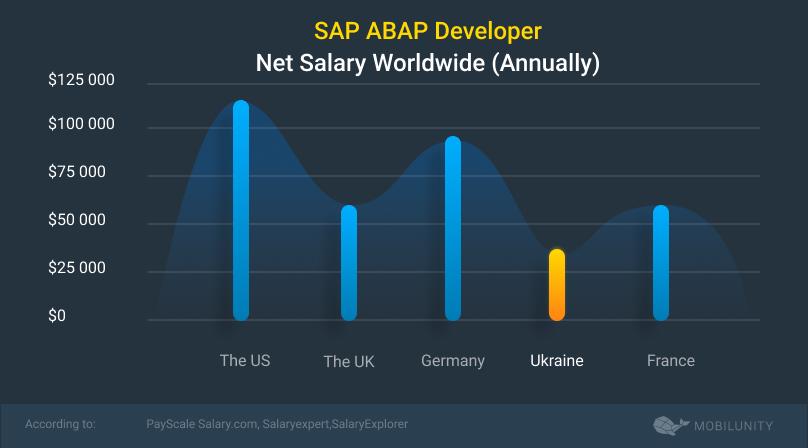 sap abap developer salary