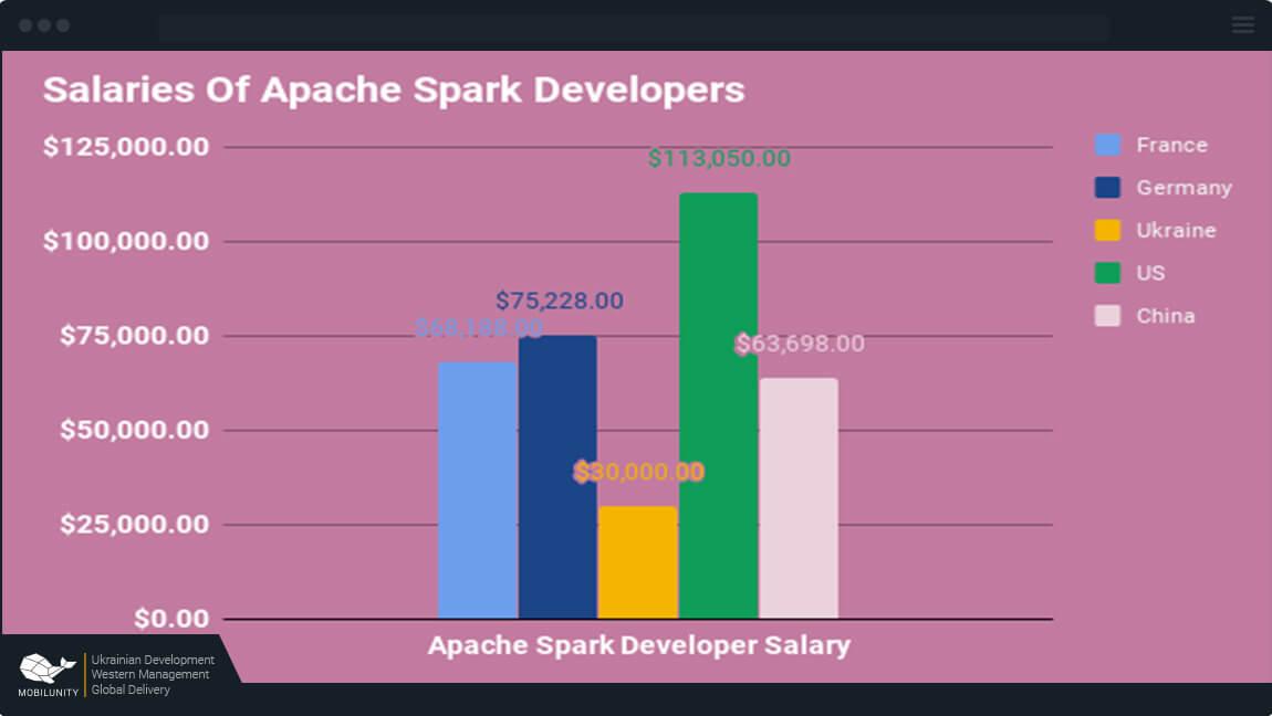 spark developer salary