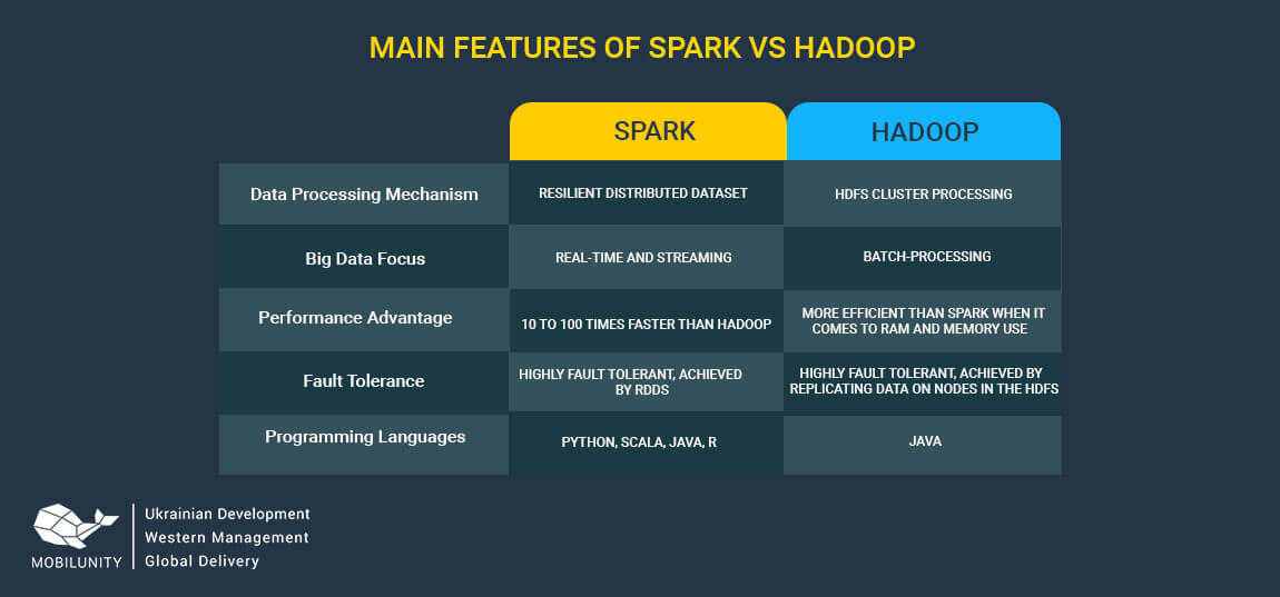 spark engineering vs hadoop
