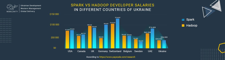 spark vs hadoop salary