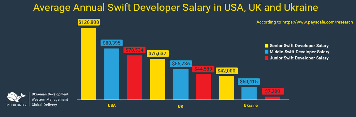 swift salary
