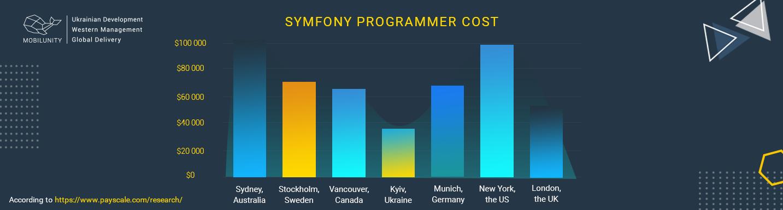 symfony programmer cost worldwide