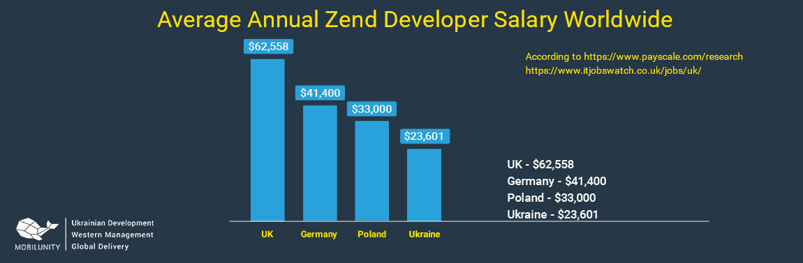 zend developer salary in different countries
