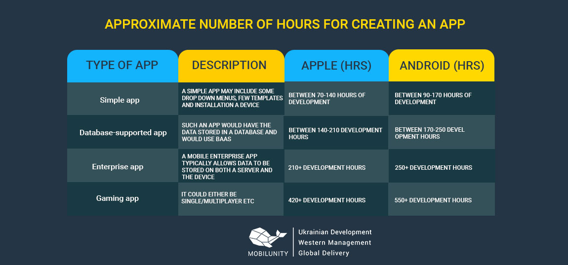 average cost of app development
