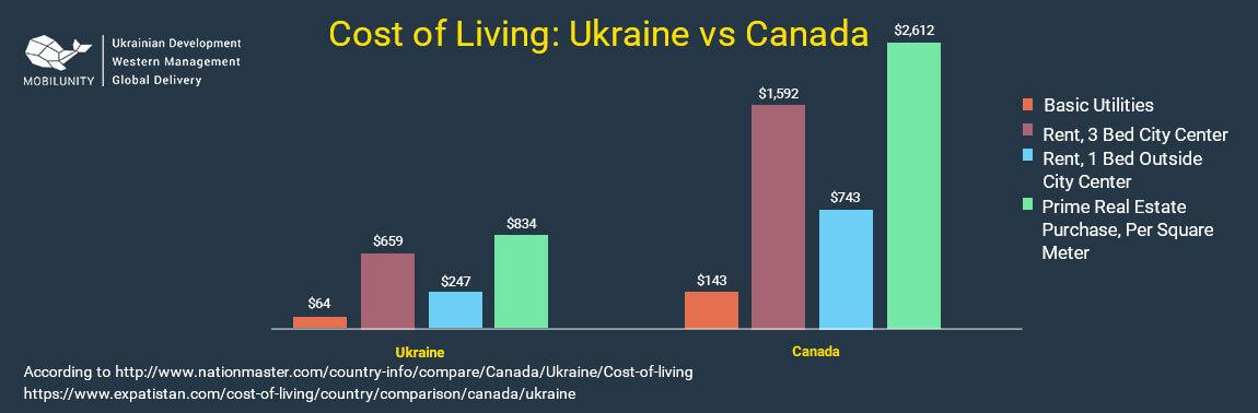business software canada vs ukraine