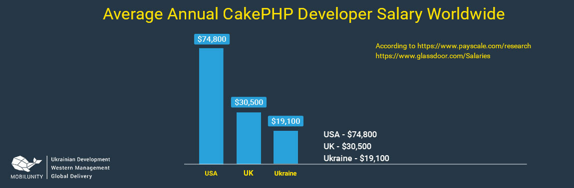 cakephp developer salary in UK USA and Ukraine