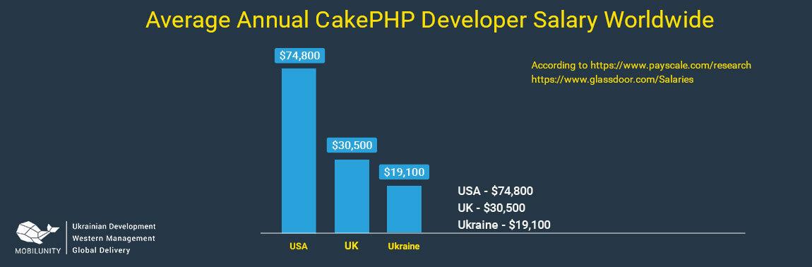 cakephp developer salary in UK, USA and Ukraine