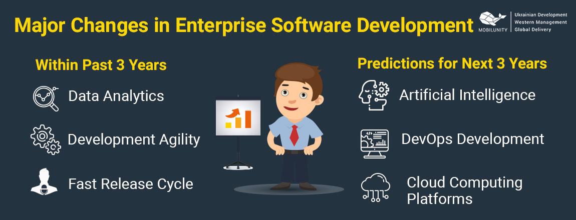 enterprise solution software changes