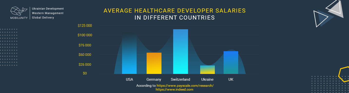 healthcare software developer salary