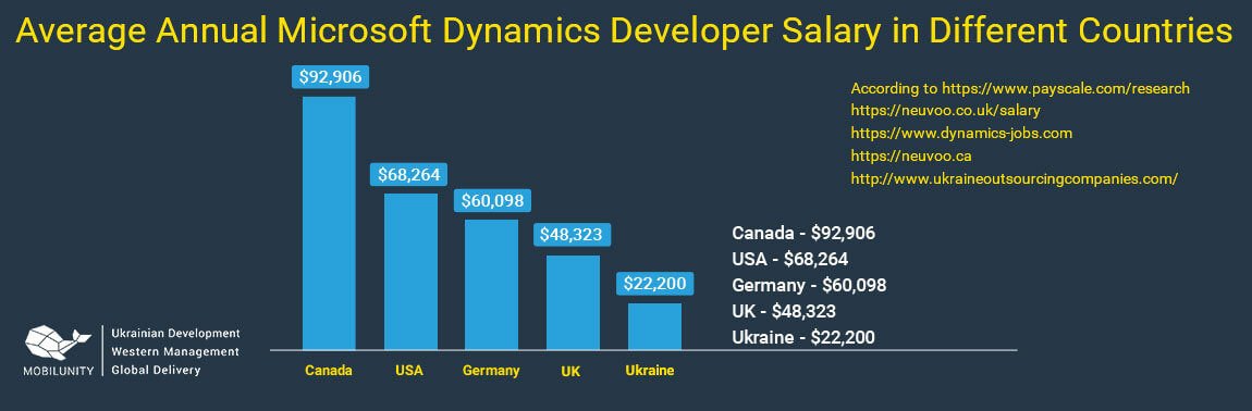 microsoft dynamics crm developer salary