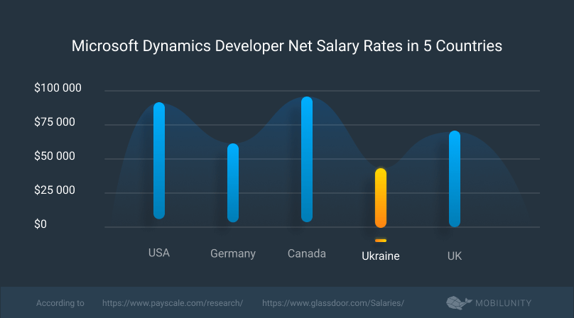 microsoft dynaamics developer salary rates in different countries