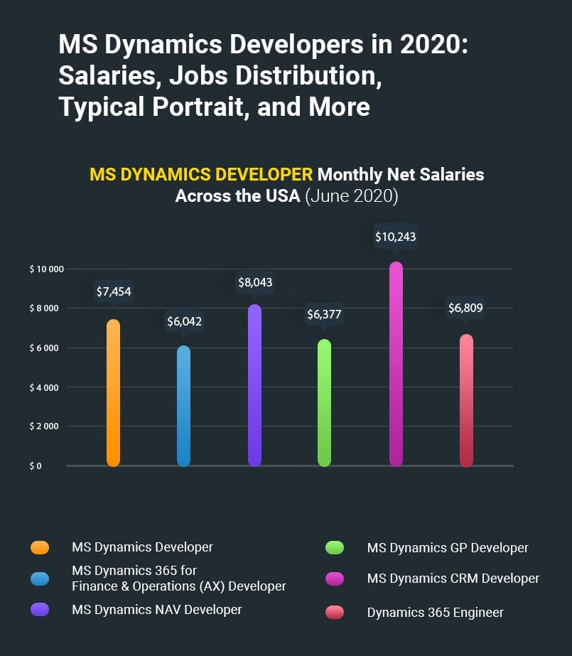 microsoft dynamics developers in 2020 facts and stats