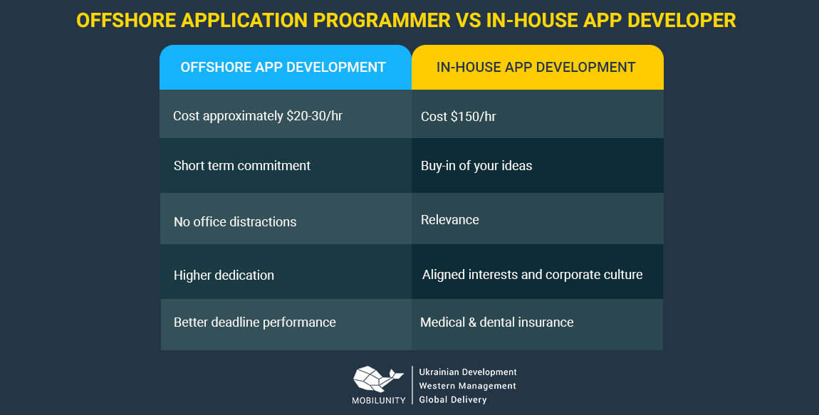 offshore app developers vs in-house programmers