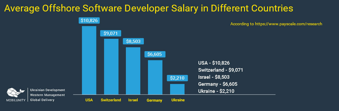 average offshore software development rates by country