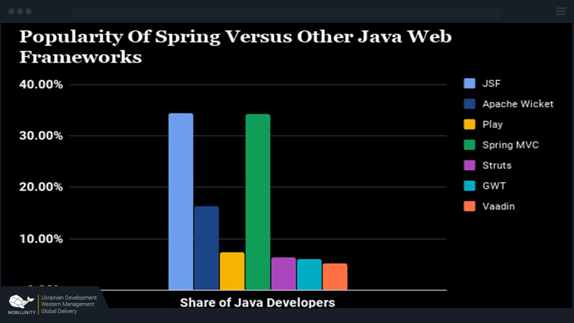 popularity of spring development