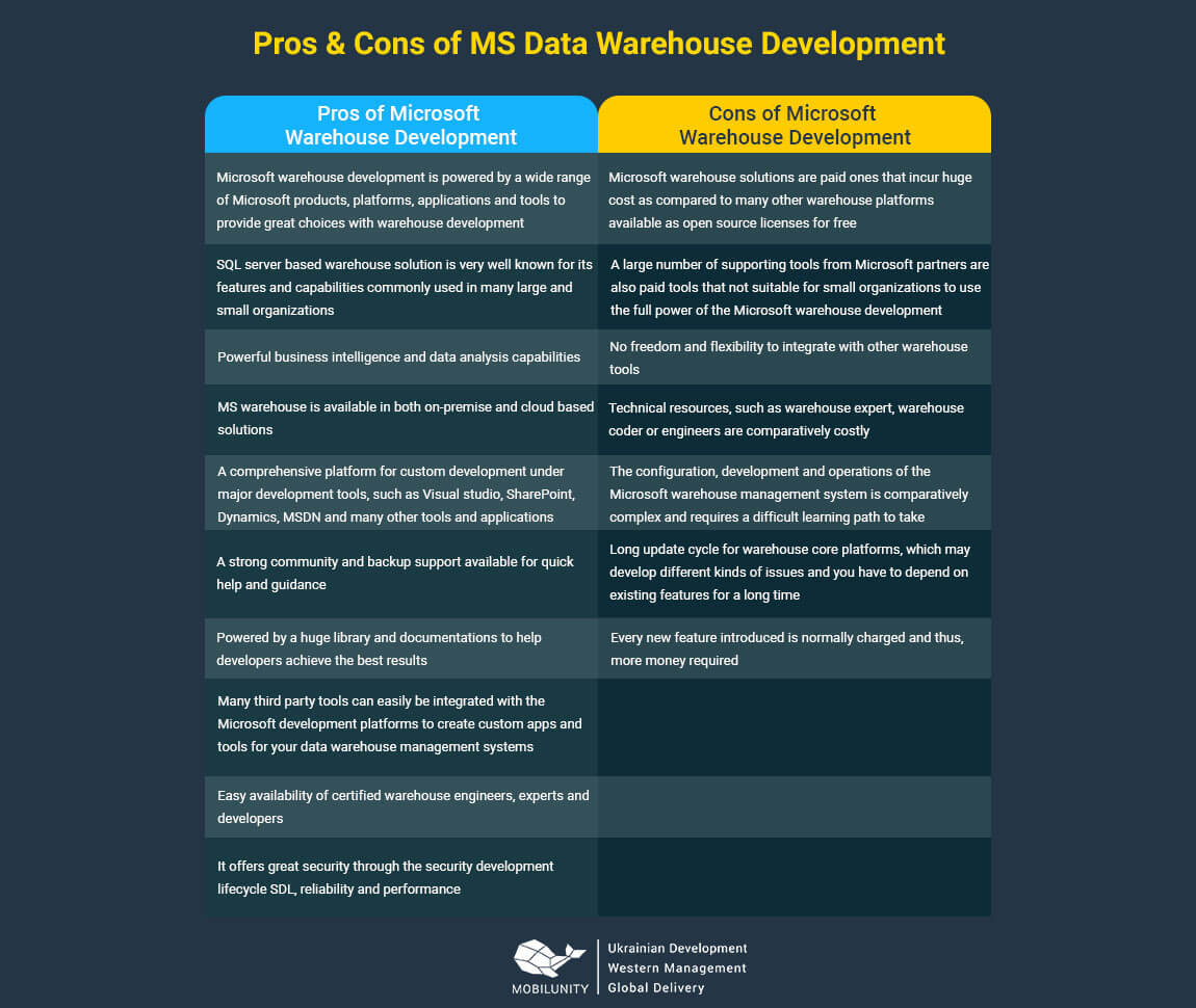 pros and cons of warehouse development